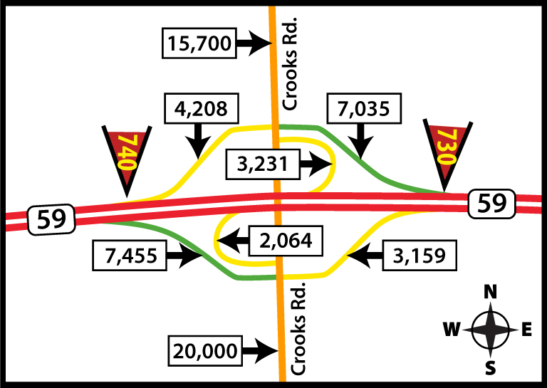M-59 and Crooks Road intersection in Rochester Hills, MI showing traffic counts for exit and entrance ramps.